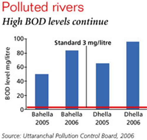 Environmental Pollution, Problems and Control Measures